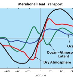 figure 3 the northward transport of heat as a function of latitude and its major components the total heat flux is in black  [ 2121 x 1475 Pixel ]