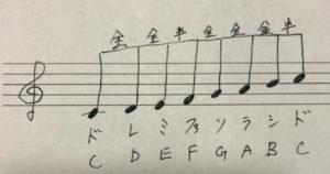 ダイアトニックコードを理解しよう!ギターで実踐できる覚え方 | 社會人ギタリストの上達への軌跡
