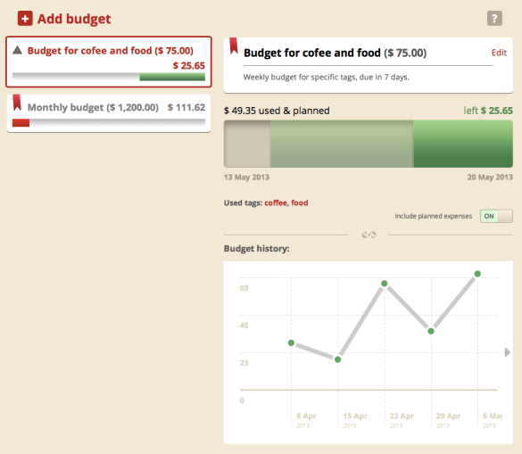 Budget History Graph