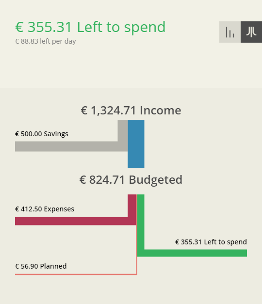 left to spend the gist of your finances in one number web app