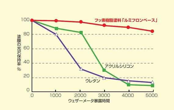 ウェザーメーター暴露試験5000時間において80%以上の光沢保持率
