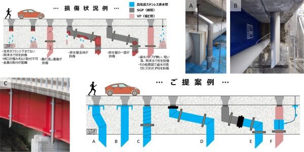 橋梁排水管 補修 説明