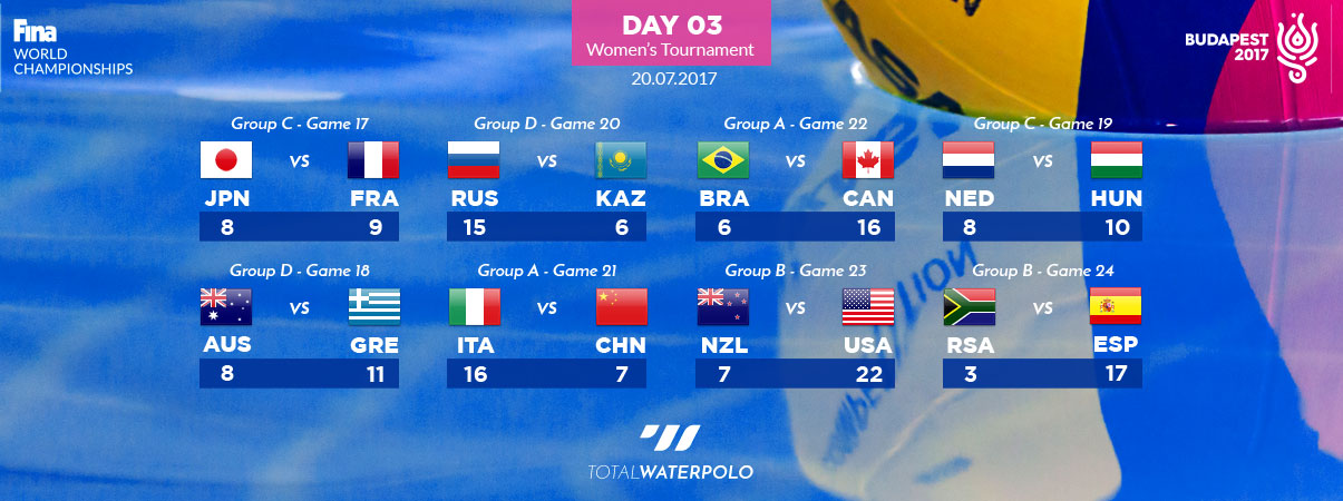 Budapest 2017 Day 03 Womens Tournament