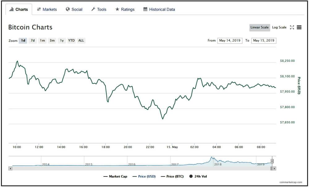 Weekly Bitcoin Price Analysis: Bitcoin Surged Above $8K to