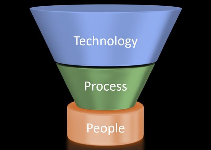 people process technology fundamentals