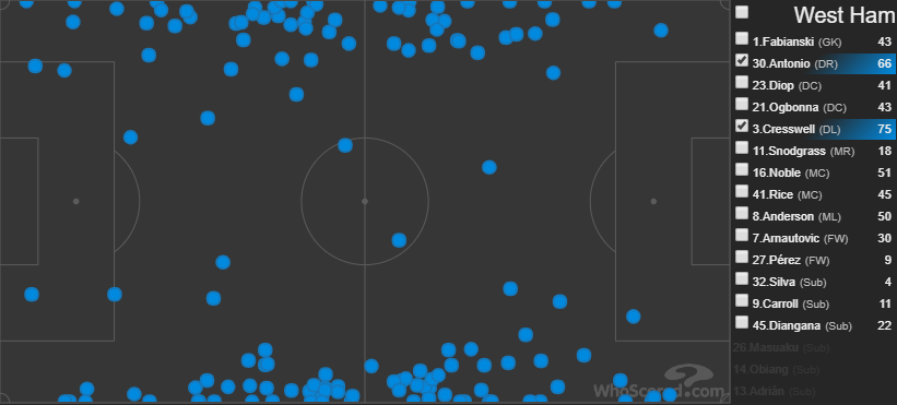 Arsenal West Ham Tactical preview Tactical Analysis Statistics