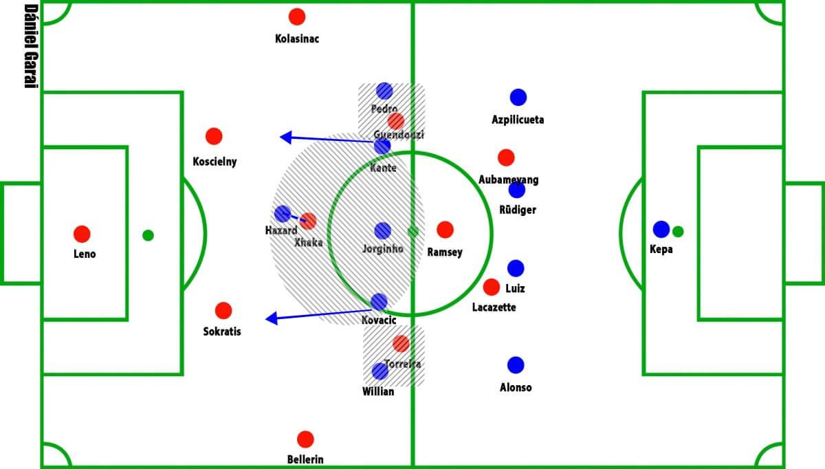 Arsenal vs Chelsea Premier League Tactical Analysis