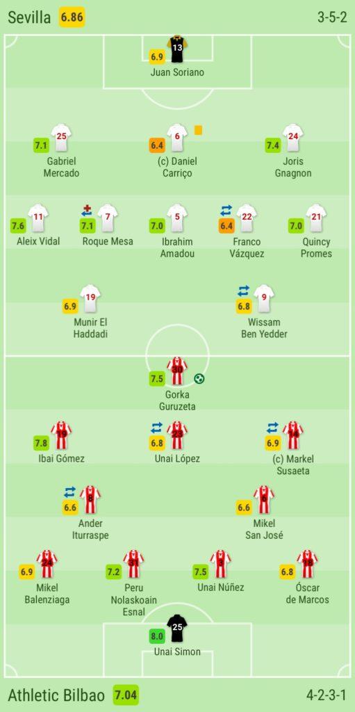Sevilla, Athletic Bilbao, tactical analysis, analysis, statistics