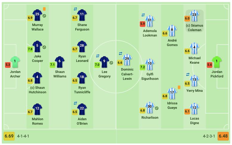 fa-cup-2018-19-millwall-vs-everton-tactical-analysis-statistics