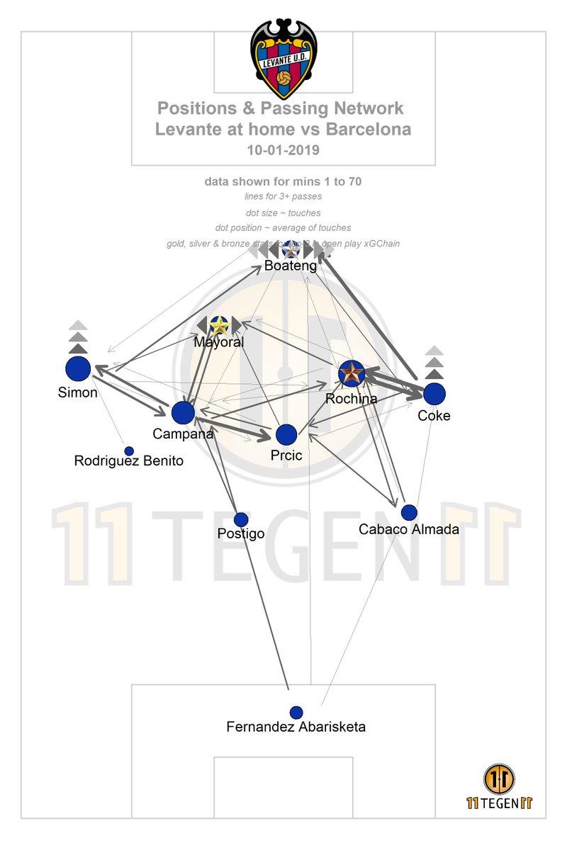 Tactical Analysis and Statistics: Copa del Rey: Levante vs
