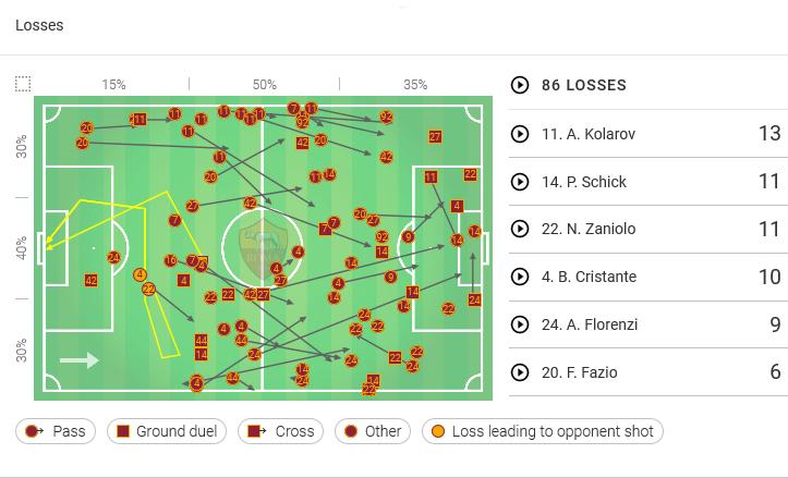 Coppa Italia Fiorentina Roma Tactical Analysis Chiesa