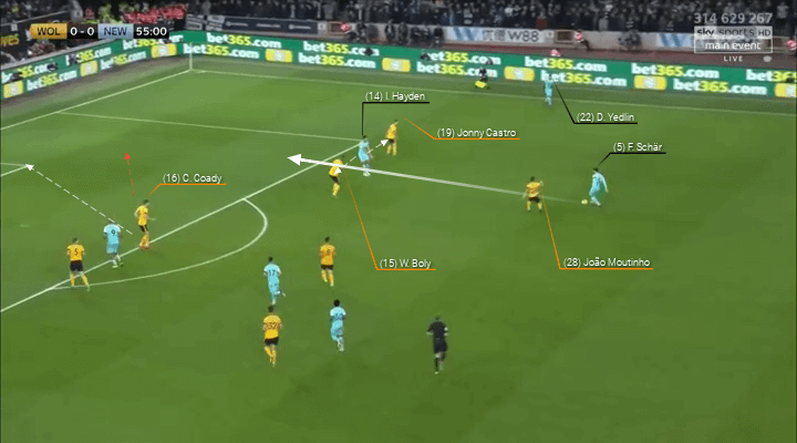 Wolves Newcastle Premier League Tactical Analysis Statistics