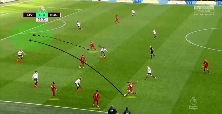 Liverpool-Bournemouth-Tactical-Analysis-Analysis-Statistics