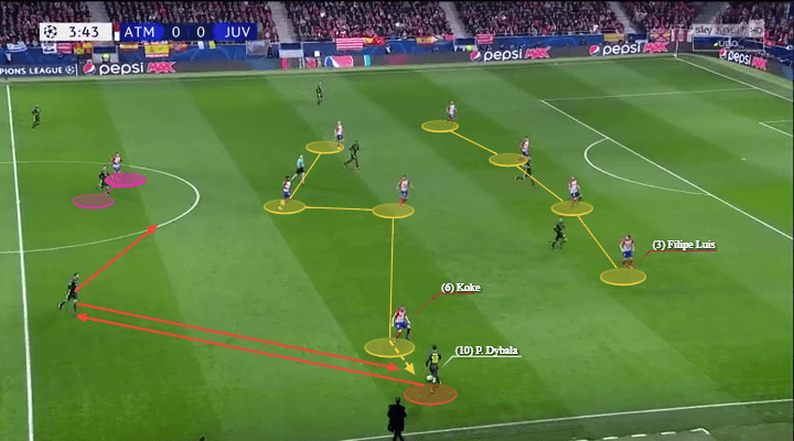 Champions League Atletico Madrid Juventus Tactical Analysis Statistics