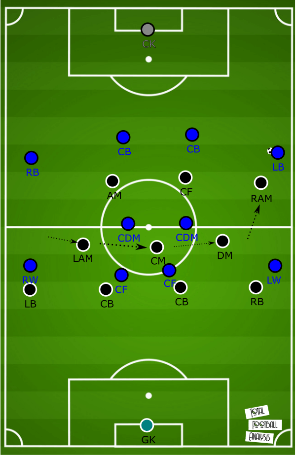 Formasi 4-3-2-1 : formasi, 4-3-2-1, Tactical, Analysis:, 4-2-3-1, Formation
