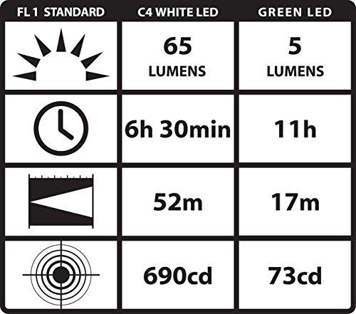 Led penlight flashlights
