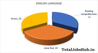 ibpsc-clerk-pre-exam-analysis-english-language