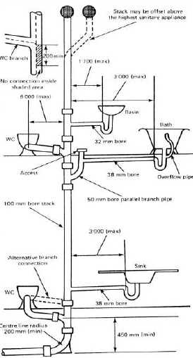 SANITARY SYSTEM