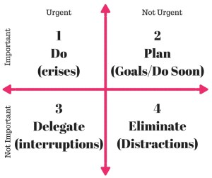 How to Prioritize When You're Overwhelmed - Eisenhower Decision Matrix