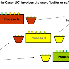 Inventory Management Process Flow Diagram Rover 75 Wiring Lean Production System Total Quality