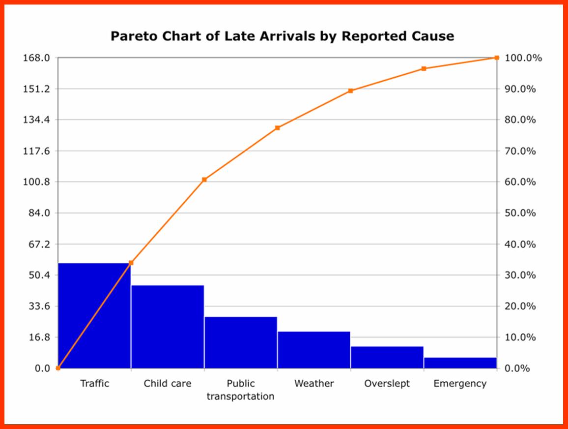 hight resolution of pareto chart