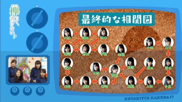 欅坂46 グループ 相関図 泥沼愛憎 メンバー