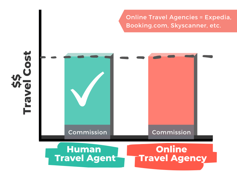 1  TA Bar Graph Updated branding - Common Misconceptions About Using a Travel Agent