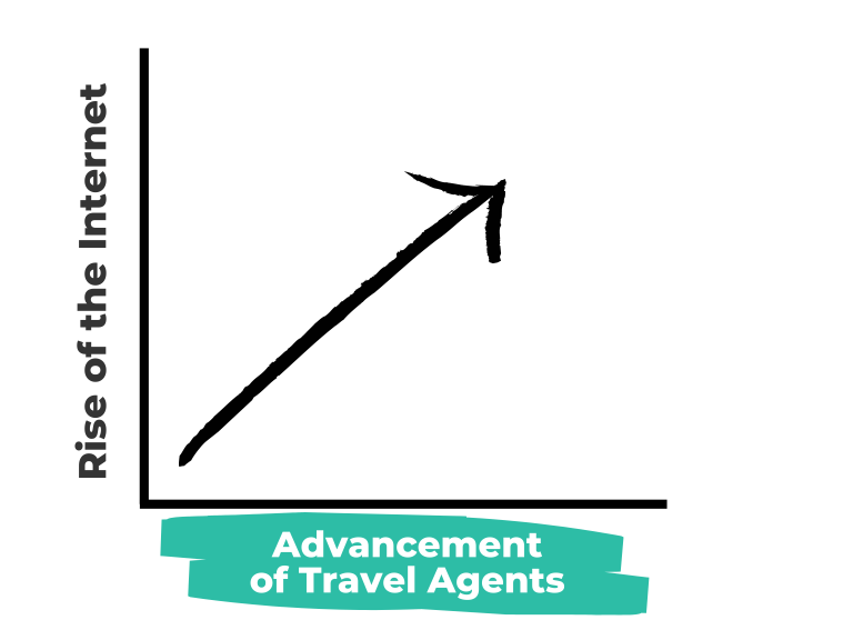 4  TA Line Graph Updated branding - Common Misconceptions About Using a Travel Agent