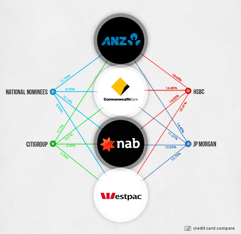 Who really owns the 'Big Four' banks in Australia?
