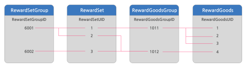 RewardSetGroup과RewardSet의 관계