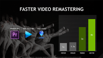 nvidia-geforce-mx150-faster-video-editing-640px_nowat