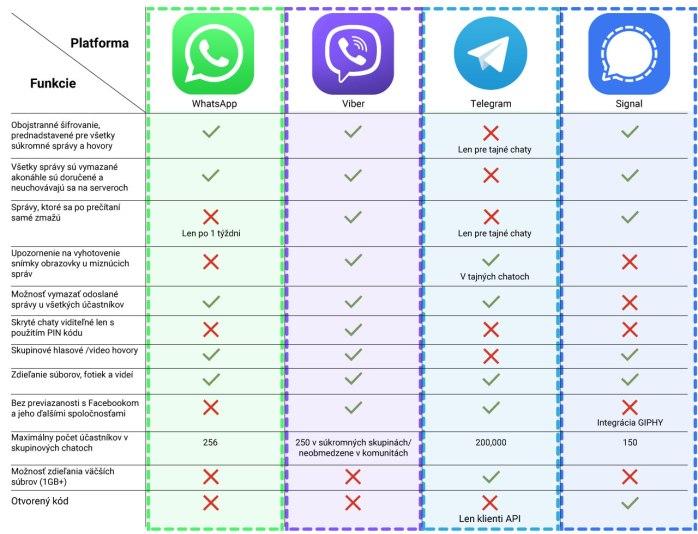 Porovnanie Viber vs. WhatsApp