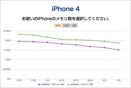 aucfan_iphone_price_trends_2.jpg