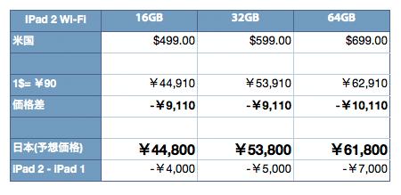 ipad2_price_estimate_2.jpg