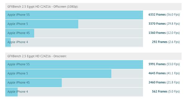 iphone5s_first_benchmark_2