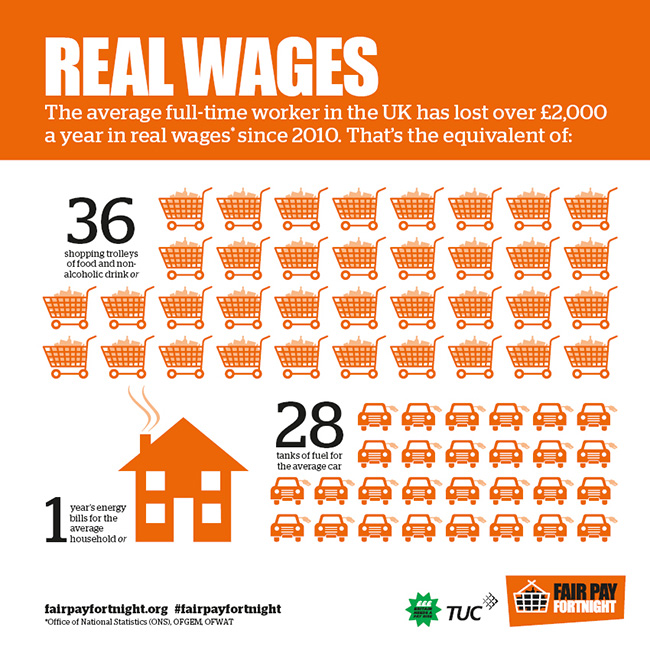 Fair Pay Fortnight infographic showing how much the average workers has lost, in real wages, since 2010