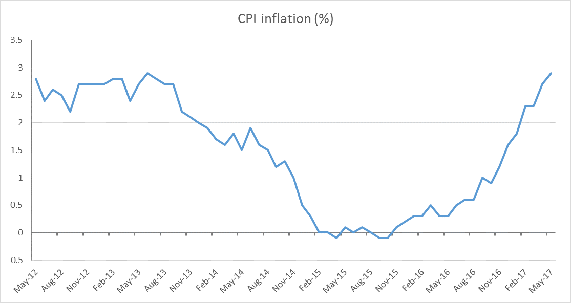 Rising inflation is contributing to falling wages, and the