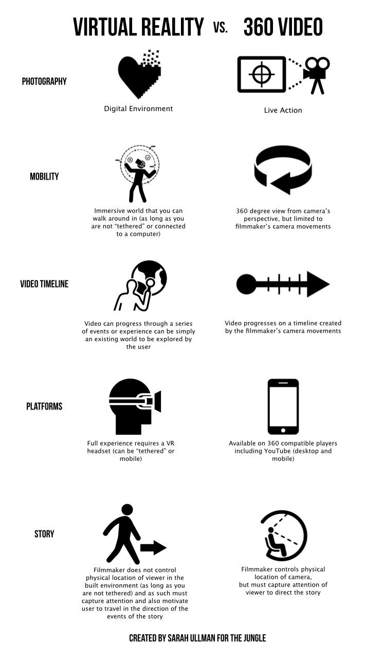 Infographic – Virtual Reality vs 360 Videos