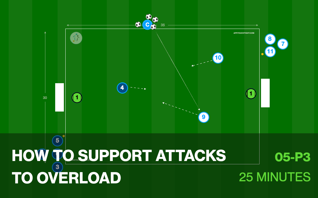 How to Support Attacks to Overload (05-P3)