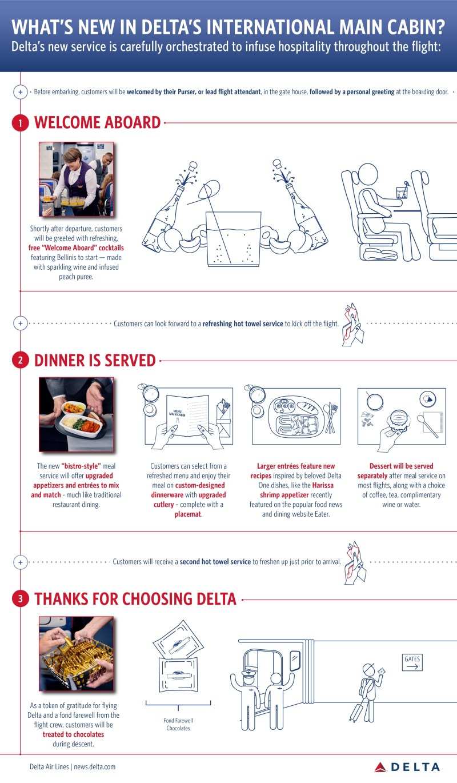 Delta New International Economy Class
