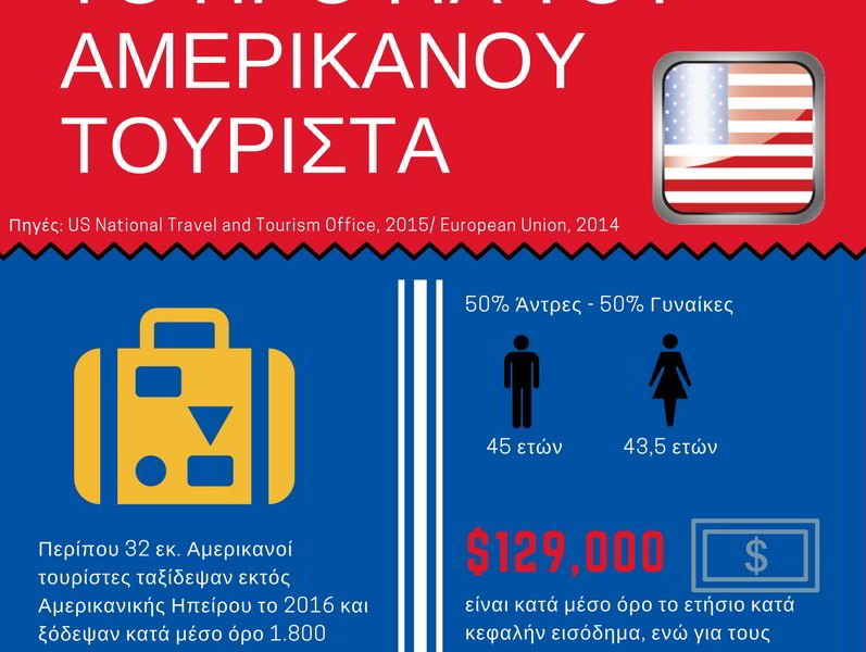 us-tourists-profile-infographic-part