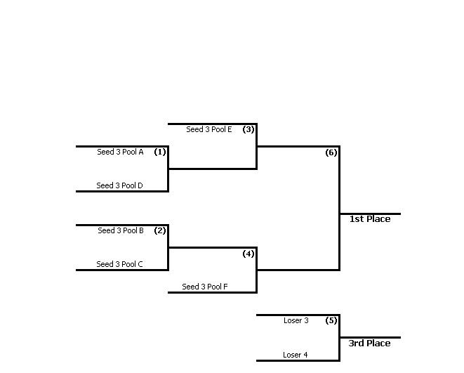 Tourneyville Results Viewer