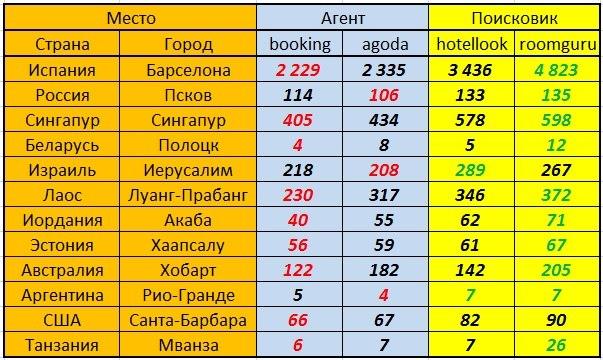 Результаты поиска по количеству гостиниц в городе N