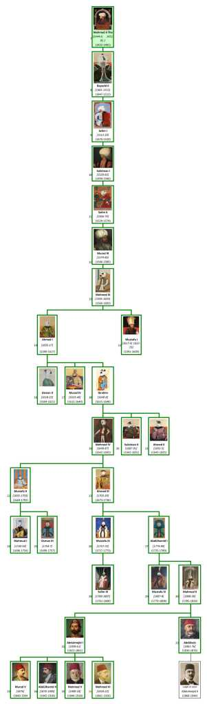 family tree of Ottoman dynasty