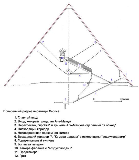 Поперечный разрез пирамиды Хеопса