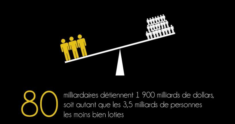80 MILLIARDAIRES DETIENNENT 1900 MILLIARDS DE DOLLARS