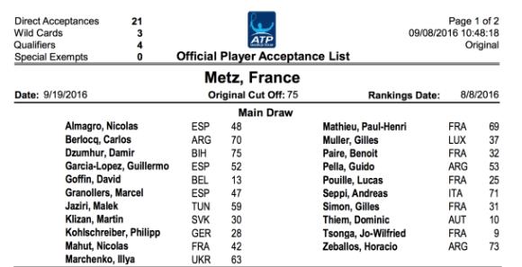 Les 21 premiers joueurs confirmés pour le Moselle Open 2016, en attendant les wild cards.