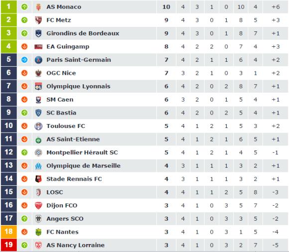 Le classement (temporaire) de la 4ème journée de Ligue 1, avant les matchs de Caen en déplacement à Rennes, et de Nice qui reçoit l'OM.