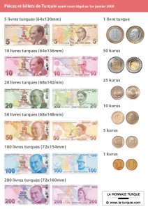 La Monnaie Turque La Livre Turque Lira Toutelaturquie