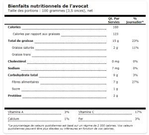 les bienfaits de l'Avocat + Recette Santé